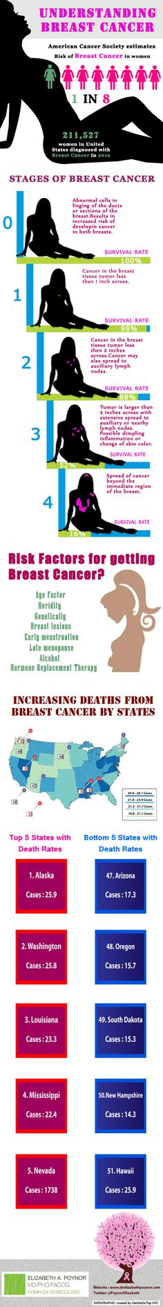 Find what are the differenct stages of breast cancer and risk factors of getting breast cnacer, and how abnormal cells in linging of the ducts or sections of the breast results in increased risk of developing cancer. For related information regarding breast cancer NYC visit to Drelizabethpoynor.com. #breastcancertreatmentcenters #bestbreastcancersurgeonsinnyc #topbreastcancersurgeonsnyc