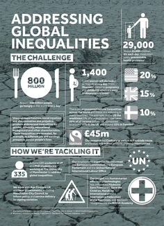 1 of 5 - Infographic designed for the University of Manchester Beacons project. #infographic #beacons #globalinequalities #universityofmanchester