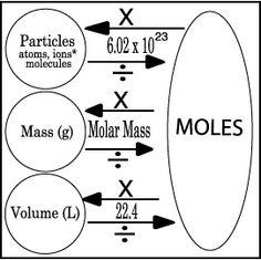 Graphic organizer for mole conversion problems. #graphic