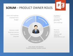 Scrum Project Management: Product Owner is a person responsible for maximizing the value of the product and the work of the Development Team (Product Backlog and determination of priorities). He fulfills his role by working on Ownership, Collaboration, Market, Value and Features. http://www.presentationload.com/scrum-toolbox-powerpoint-template.html