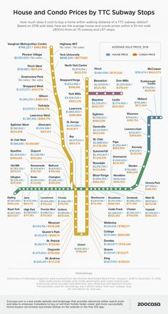 Toronto TTC stop housing prices was just revealed by Zoocasa and this is how much a condo and house costs by each station. Station Map, Multi Family Homes, North York, Light Rail, Condos For Sale, House Prices, Modern House Design, Things To Know, Home Buying