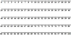 A printable number line in a portrait format. Includes a single 0 to 20 line at the top of the page with space below and five lines showing 0 to Math Classroom, Kindergarten Math, Teaching Math, Classroom Ideas, Maths, Teaching Ideas, Printable Number Line, Printable Numbers, Number Worksheets