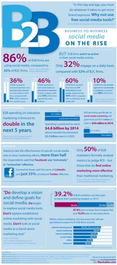 B2B marketing - social media on the rise (infographic) | Econsultancy