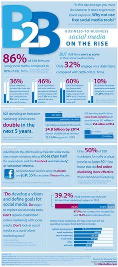 B2B Social Media Marketing on the rise