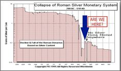 Crollo del denarius (moneta d'argento romana)