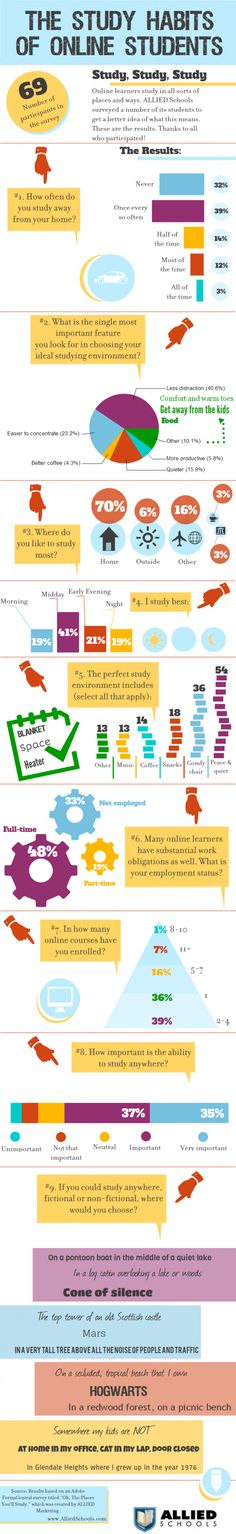 The Study Habits of Online Students Infographic