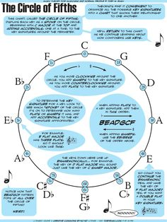 A description of the circle of fifths, a chart used by theorists to depict key relationships.