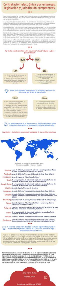 Contratación electrónica por empresas: legislación y jurisdicción competentes