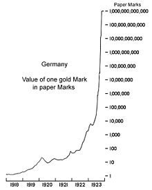 Hyperinflation in the Weimar Republic - spiral of prices