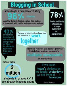 Blogging in School (#Infographic)