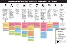 IA in Design Critiques
