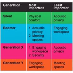 2014's final #okgri course is about generational sales, so we are learning about different generations and how the feel and communicate. Here's a chart about generations and how the feel about work environment - can you identify with this?  1927-1945 - Silent Generation or Traditionalists 1946-1964 - Baby Boomers 1965-1983 - Gen X or the Busters 1984- 2002 - Gen Y or the Millennials 2003- Current Gen Z or the Digital Generation