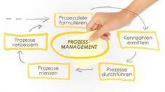 Prozessmanagement Tools