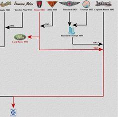 Rover 1904-2004: Family Tree Chart