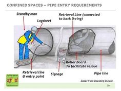 Confined Space Pipe Entry Requirments Construction Safety, Construction Worker, Science Safety, Firefighter Training, Confined Space, Safety Posters, Safety Training, Workplace Safety, Safety First