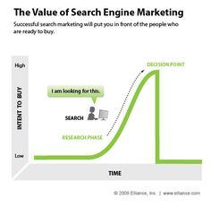 Many cases can be made for different types of effective advertising. But what makes search engine marketing stand out from the rest? This infographic demonstrates the mindset of the buyer and their ability to easily convert while in the medium.