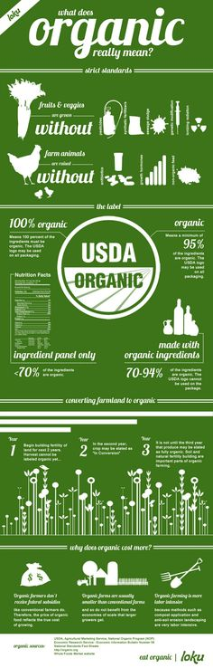 What Does Organic Really Mean? infographic