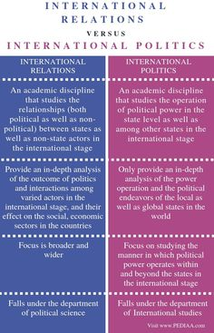What is the Difference Between International Relations and International Politics - Pediaa. International Relations Theory, Leiden University, Research Writing, Social Aspects, Job Career, Conflict Resolution, Political Science