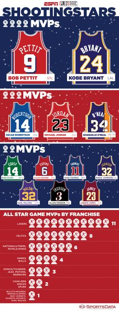 A visual look at NBA All Star Game MVPs, whos one the most by player and by team. Basketball Posters, Basketball Drills, Basketball Art, Basketball Pictures, Basketball Legends, Basketball Uniforms, Michael Jordan, Lakers Celtics, Kobe Bryant Nba