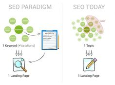 Searchmetrics Ranking Factors 2014: Why Quality Content Focuses on Topics, not Keywords - Moz