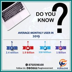 Want to know which social media networks are the most popular in Go through this Infographic and you will come to know the stats. Did You Know, Infographic, Facts, Social Media, Popular, Marketing, Text Posts, Infographics, Popular Pins