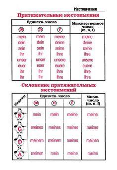 Akkusativ Deutsch, Deutsch Language, Germany Language, German Grammar, Russian Language, Learn German, France, Self Development, Trip Planning