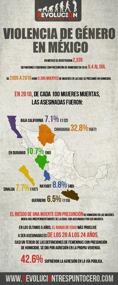 Violencia de género en México: un problema que no deja de crecer http://revoluciontrespuntocero.com/violencia-de-genero-en-mexico-un-problema-que-no-deja-de-crecer/
