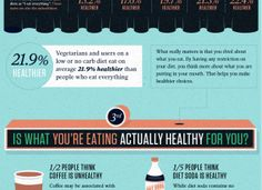 Massive Health analyzes how healthy we think we eat, and how we label ourselves has an impact on our actual health.  Personally, I label myself as vegetarian.   [Infographic]