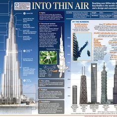 Burj Khalifa Infographic – Burja Khalifa located in Dubai is the Tallest Building in the World Today. Read facts about Burj Khalifa Tower on NewsILike. Dubai Tower, Data Architecture, Landscape Architecture, Malaysia Travel, Burj Khalifa, Vacation Trips, World, Building, Infographics