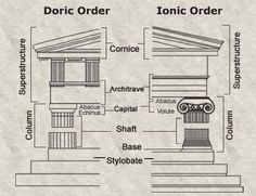 doric vs ionic architecture essay Ancient greek architects strove for the precision and excellence of  the two  principal orders in archaic and classical greek architecture are the doric and the  ionic  the temple typically incorporated an oblong plan, and one or more rows  of.