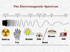 During this lesson, the electromagnetic spectrum is explained and students learn that visible light makes up only a portion of this wide spectrum. Students also learn that engineers use electromagnetic waves for many different applications. Science Videos, Science Activities, Science Projects, Teaching Science, Teaching Ideas, 6th Grade Science, Middle School Science, Physical Science, Science Fair