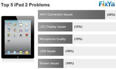 Top 5 iPad Problems