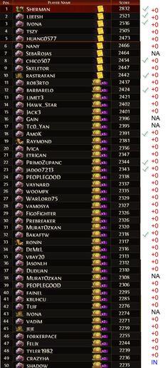 OCD ranking week 17 Andriod