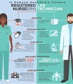 Tech Mahindra SMART academy offers you Medical Lab Technician course for Class students who seek to make a career as a medical lab technician or in healthcare sector. Visit us to know more about the course. Healthcare Careers, Medical Careers, Medical Technology, Stem Careers, Medical Coding, Energy Technology, Medical Lab Technician, Associates Degree In Nursing, Lab Humor