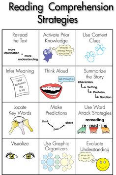 reading comprehension strategies poster  Standard 1, Knowledge of Literacy.  Standard 1.3 = The teacher has demonstrated the ability to develop reading comprehension and promotion of  independent reading including COMPREHENSION STRATEGIES FOR A VARIETY OF GENRES.