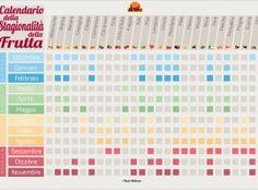 Calendario stagionalità frutta
