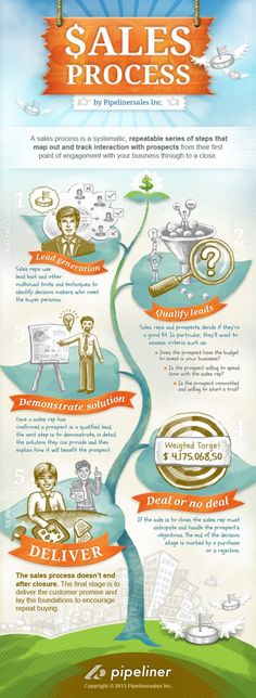 5 Crucial #Sales Process Steps - Explained