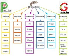 Italy, Teaching, Education, Studio, Culture, Projects, Chart, Italia, Learning