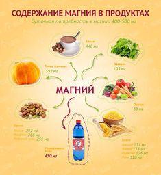 Зачем нужен магний и в каких продуктах он содержится, влияние магния на наше здоровье, функциональное питание Enerdgy Diet