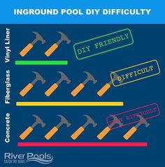 Want to see how difficult it is to DIY each inground pool type? This infographic ranks the different inground pools by DIY difficulty to help you choose the best one for your project. Check out our article on riverpoolsandspas.com for more infographics explaining cost, materials, maintenance, and more. Swimming Pool Cost, Swimming Pool Maintenance, Fiberglass Swimming Pools, Cheap Inground Pool, Fiberglass Pool Manufacturers, Pool Kits, Pool Shapes, Vinyl Pool, Concrete Pool