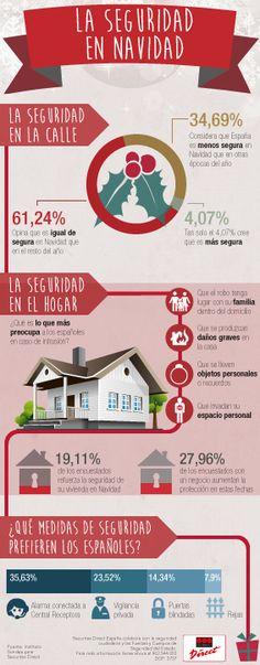 Descubre en esta infografía qué piensan los españoles sobre la seguridad en Navidad en nuestro país. ¿Hay más inseguridad en la calle? ¿Debemos proteger mejor nuestra vivienda?