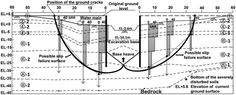 Image result for piping and base heave Line Chart, Positivity, Base, The Originals, Optimism