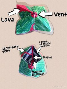 ART SCIENCE: This art lesson includes both science and geography because it labels the parts of a volcano. Students color and fold the paper to turn it into a volcano. Geography Lesson Plans, Geography Worksheets, Geography Activities, Geography For Kids, Teaching Geography, Teaching Science, Geography Quotes, Geography Revision, Volcano Activities