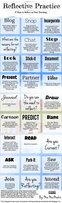 """Reflective practice occurs when teachers step back and evaluate the learning environment. The teacher looks at himself or herself. They ask, """"How can this be better?"""" They identify what went right ..."""