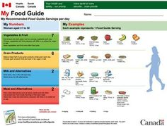 My Food Guide is an interactive tool that customizes Canada's Food Guide just for you. reating your personalized guide takes about five minutes. You can then print it and stick it on your fridge for quick and easy reference!