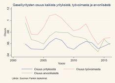 Gaselliyritysten osuus kaikista yrityksistä, työvoimasta ja arvonlisästä Line Chart, Euro