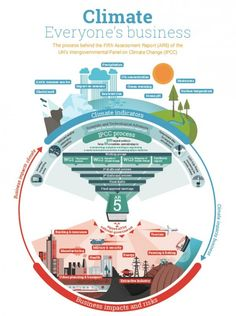 climate-change-everyones-business-infographic #Expo2015 #Milan #WorldsFair