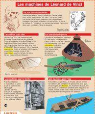 Les machines de Léonard de Vinci French History, Art History, History Memes, French Class, Leonard De Vinci Inventions, Les Inventions, Flags Europe, Medical Mnemonics, School