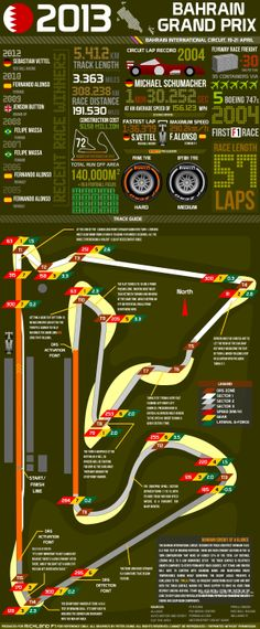 Infographic; 2013 Bahrain Grand Prix - Facts and Figures #F1