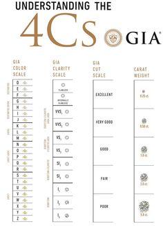 Diamond Chart, Diamond Guide, Diamond Color Scale, Leather Jewelry Making, Grandmother Jewelry, Delicate Jewelry, Diamond Engagement Rings, Diamond Jewelry, Gemstones